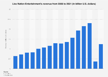 Live Nation Entertainment's revenue from 2006 to 2016