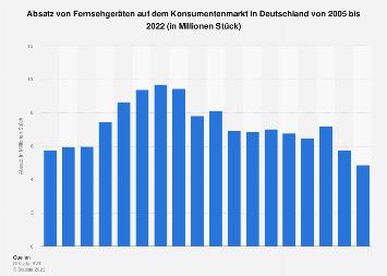 Absatz von Fernsehgeräten in Deutschland bis Halbjahr 2017