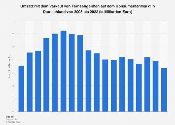 Umsatz mit Fernsehgeräten in Deutschland bis 2018