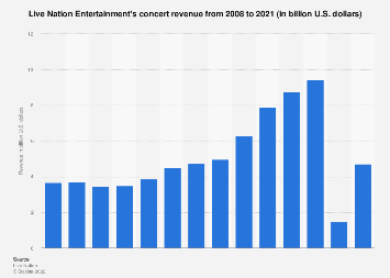 Live Nation Entertainment's concert revenue from 2008 to 2017
