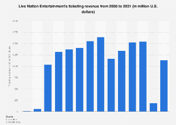 Live Nation Entertainment's ticketing revenue from 2008 to 2017