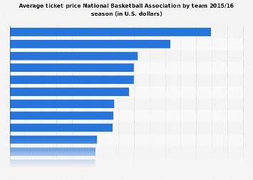 Average ticket price in the NBA  by team 2015/16