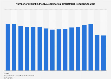 Number of air carriers in the U.S. commercial aircraft fleet 2005-2018