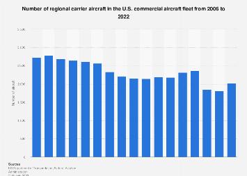 Regional carrier aircraft - U.S. commercial aircraft fleet 2005-2018