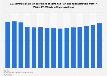 U.S. commercial aircraft operations at combined FAA and contract towers