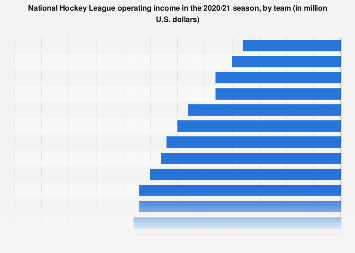 Operating income of National Hockey League franchises 2017/18