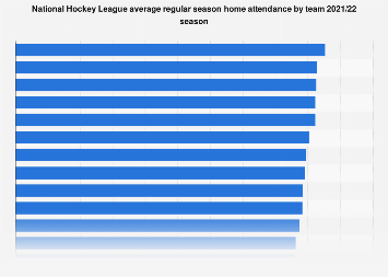 Average home attendance in the NHL by team 2017/18