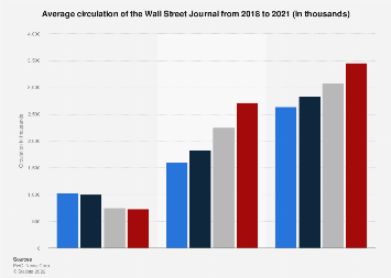 Wall Street Journal: circulation 2018-2019