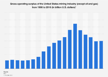 Gross operating surplus of the U.S. mining industry 1998-2016