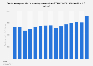 U.S. environmental industry: Waste Management's revenue 2007-2017