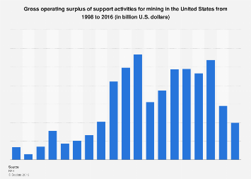 Gross operating surplus of support activities for mining 1998-2016