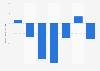 Entwicklung der Gesamtkontakte von Zeitschriften von 2006 bis 2012