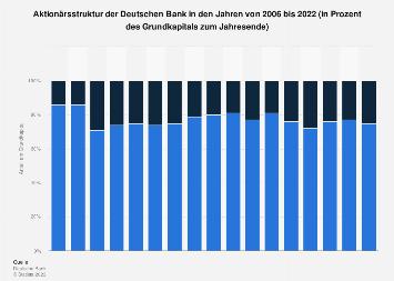 Deutsche Bank - Aktionärsstruktur bis 2017