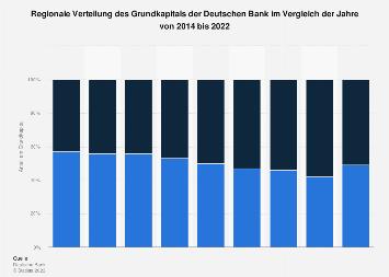 Deutsche Bank - Regionale Verteilung des Grundkapitals 2016