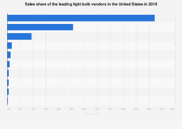 Sales share of the leading light bulb vendors in the U.S. 2016