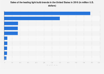U2022 Leading Light Bulb Brands In The U.S. 2016, Based On Sales | Statistic