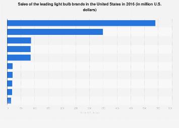 U2022 Leading Light Bulb Brands In The U.S. 2016, Based On Sales | Statistic
