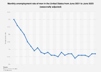 U.S. male unemployment rate: May 2018, seasonally adjusted
