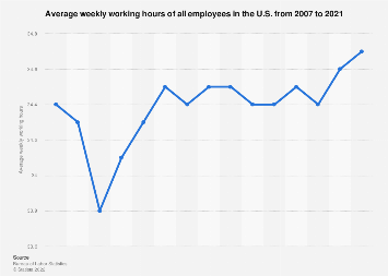 U.S. working hours: weekly average of all employees 2007-2018