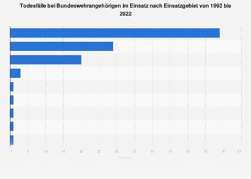 Todesfälle bei der Bundeswehr im Einsatz bis 2017