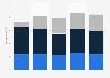 Umsatz mit Computern in Deutschland bis 2015