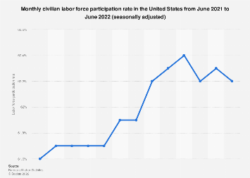 U.S. civilian labor force participation rate: seasonally adjusted, July 2019