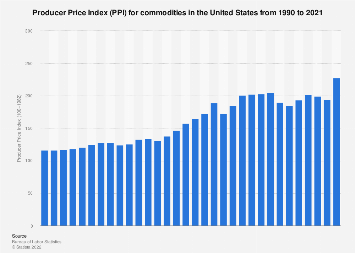 Producer Price Index for commodities 1990-2017