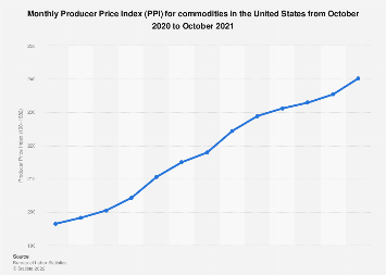 U.S. Producer Price Index (PPI) for commodities: October 2017