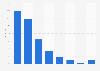 Anteil am Internet-Traffic nach Gerätetyp 2011