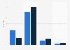 Umfrage zum Kommunikationskanal Social Media im Corporate Publishing 2011
