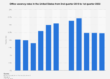 Forecast of office vacancy rates in the U.S. 2017-2019