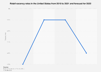 Forecast of retail vacancy rates in the U.S. 2018-2019