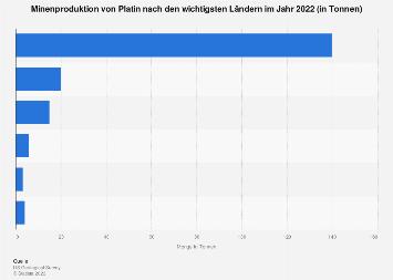 Minenproduktion von Platin nach Ländern bis 2017