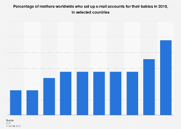 Mothers who create e-mail accounts for their babies