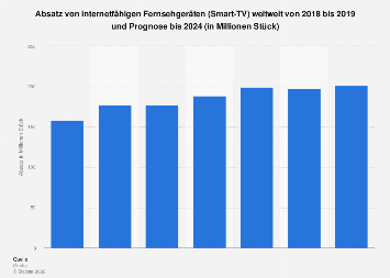 Absatz von internetfähigen Fernsehgeräten weltweit bis 2018