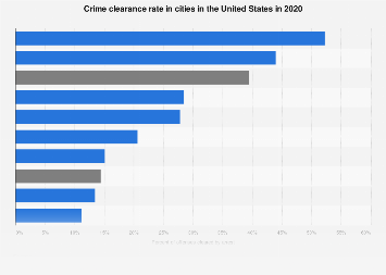 Cities in the U.S. - crime clearance rate 2016