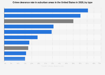U.S. suburban areas - crime clearance rate, by type 2016