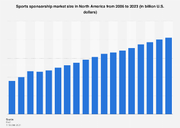 Revenue from sponsorship in sports in North America 2006-2021