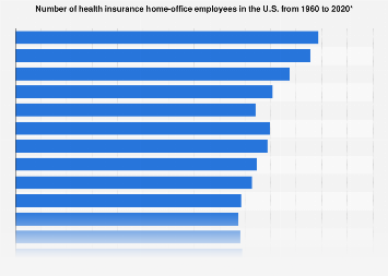 Health insurance home-office employees in the U.S. 1960-2016