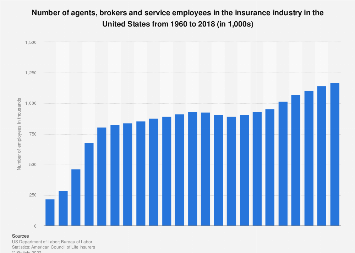 Number of insurance agents, brokers and service personnel in the U.S. 1960-2016