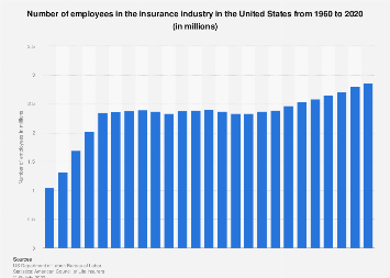 Number of employees in the insurance industry in the U.S. 1960-2016