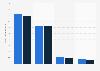 Werbeaufwendungen für Medien mit Dialogelementen in Deutschland in den Jahren 2013 und 2014 (in Milliarden Euro)