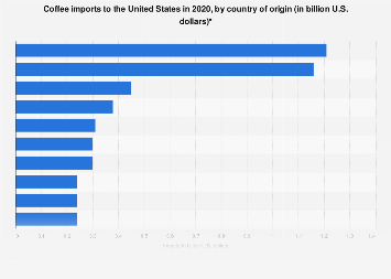 U.S. coffee imports 2017, by country of origin