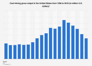 U.S. coal mining gross output 1998-2016