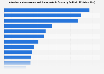Most visited amusement and theme parks in Europe 2017