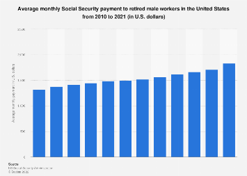 Average monthly Social Security payment to retired male workers in the U.S. 2007-2017