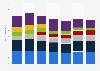 Absatz der PC-Hersteller in den USA bis 2015