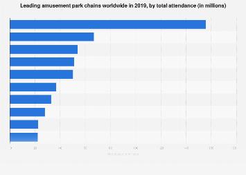 Biggest amusement park chains worldwide by total attendance 2018