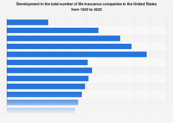 Number of life insurance companies in the U.S. 1950-2016