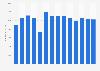 Umsatz von Viacom bis 2017